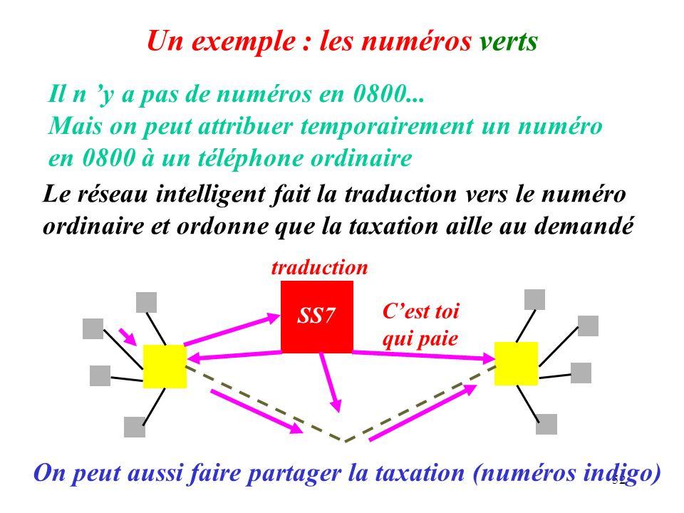 52 Un exemple : les numéros verts Il n y a pas de numéros en 0800... Mais on peut attribuer temporairement un numéro en 0800 à un téléphone ordinaire