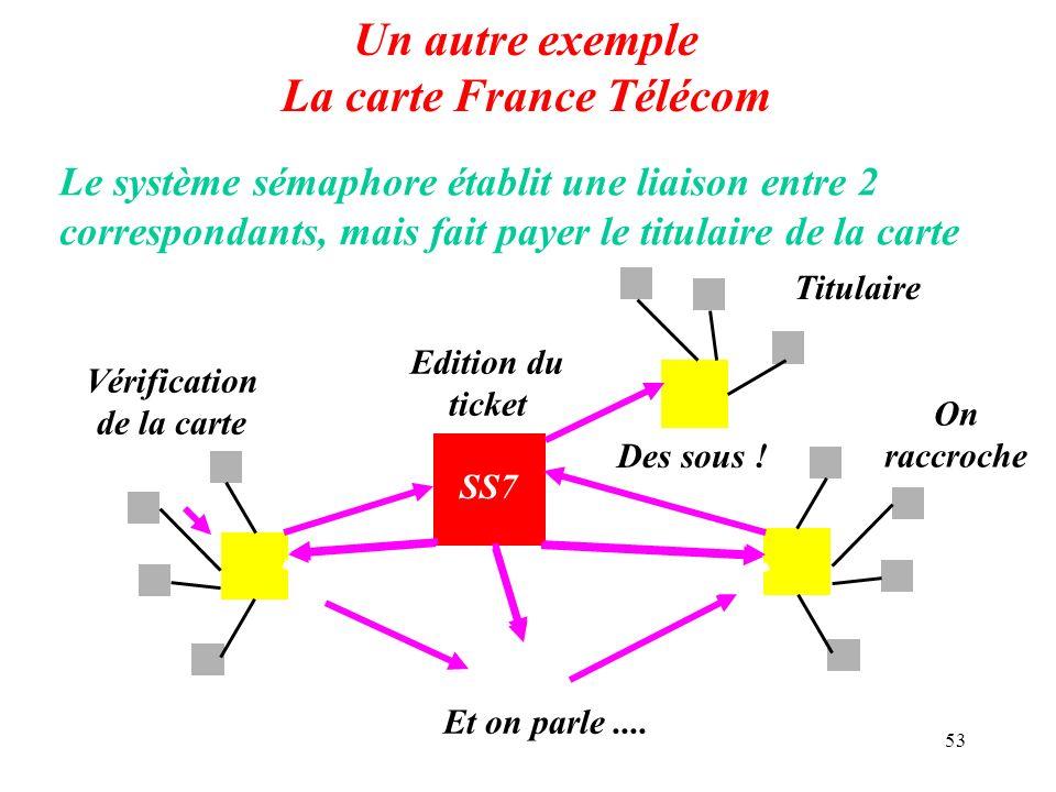 53 Un autre exemple La carte France Télécom Le système sémaphore établit une liaison entre 2 correspondants, mais fait payer le titulaire de la carte