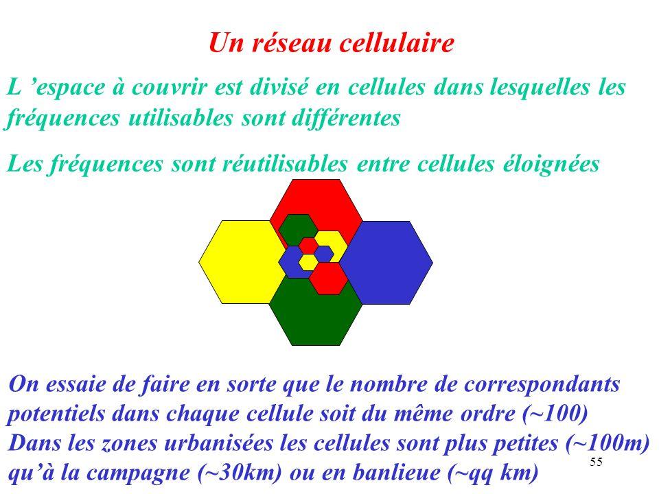 55 Un réseau cellulaire L espace à couvrir est divisé en cellules dans lesquelles les fréquences utilisables sont différentes Les fréquences sont réut