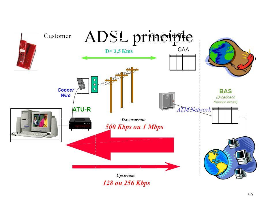 65 ADSL principle Upstream 128 ou 256 Kbps Downstream 500 Kbps ou 1 Mbps ATU-R Splitter Copper Wire Customer D< 3,5 Kms DSLAM (DSL Access Multiplexer)
