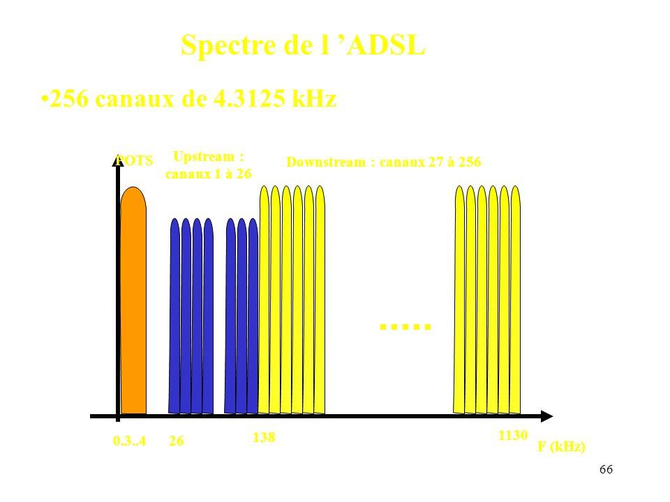 66 F (kHz) Upstream : canaux 1 à 26 26 Downstream : canaux 27 à 256 138 1130 POTS 0.3..4 Spectre de l ADSL 256 canaux de 4.3125 kHz