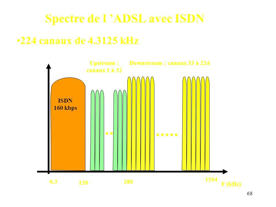 68 F (kHz) Upstream : canaux 1 à 32 120 Downstream : canaux 33 à 224 280 1104 ISDN 160 kbps 0.3 Spectre de l ADSL avec ISDN 224 canaux de 4.3125 kHz