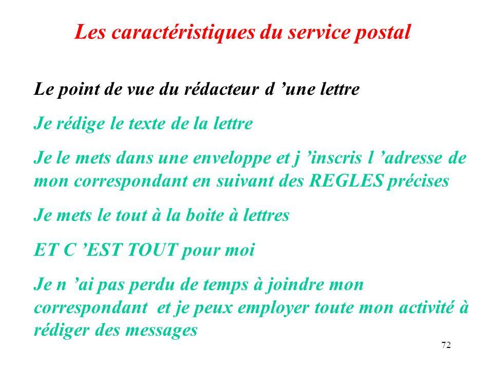 72 Les caractéristiques du service postal Le point de vue du rédacteur d une lettre Je rédige le texte de la lettre Je le mets dans une enveloppe et j