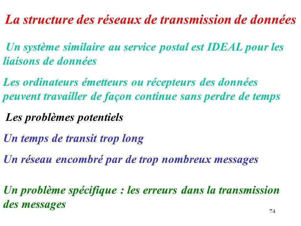 74 La structure des réseaux de transmission de données Un système similaire au service postal est IDEAL pour les liaisons de données Les ordinateurs é