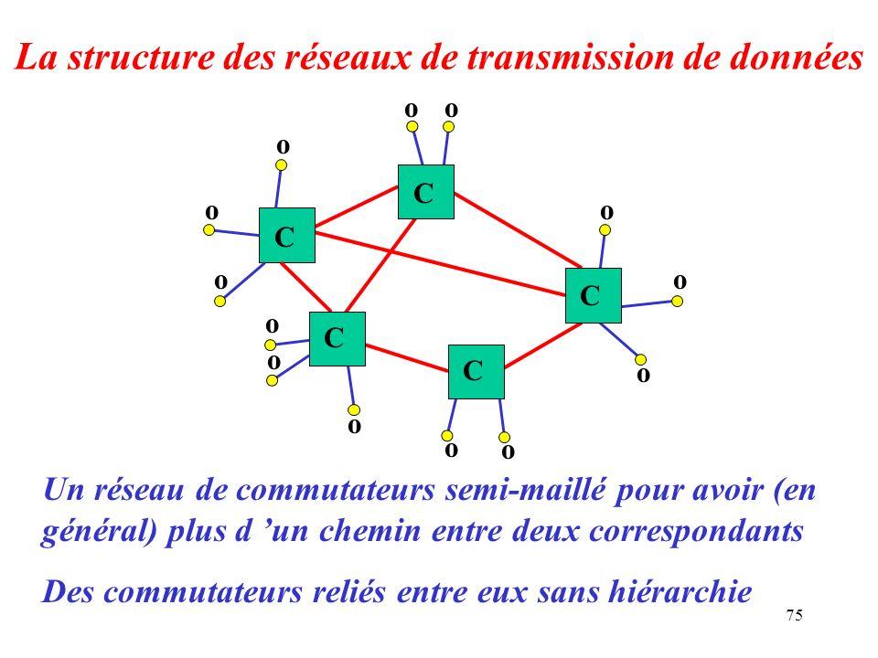 75 La structure des réseaux de transmission de données Un réseau de commutateurs semi-maillé pour avoir (en général) plus d un chemin entre deux corre