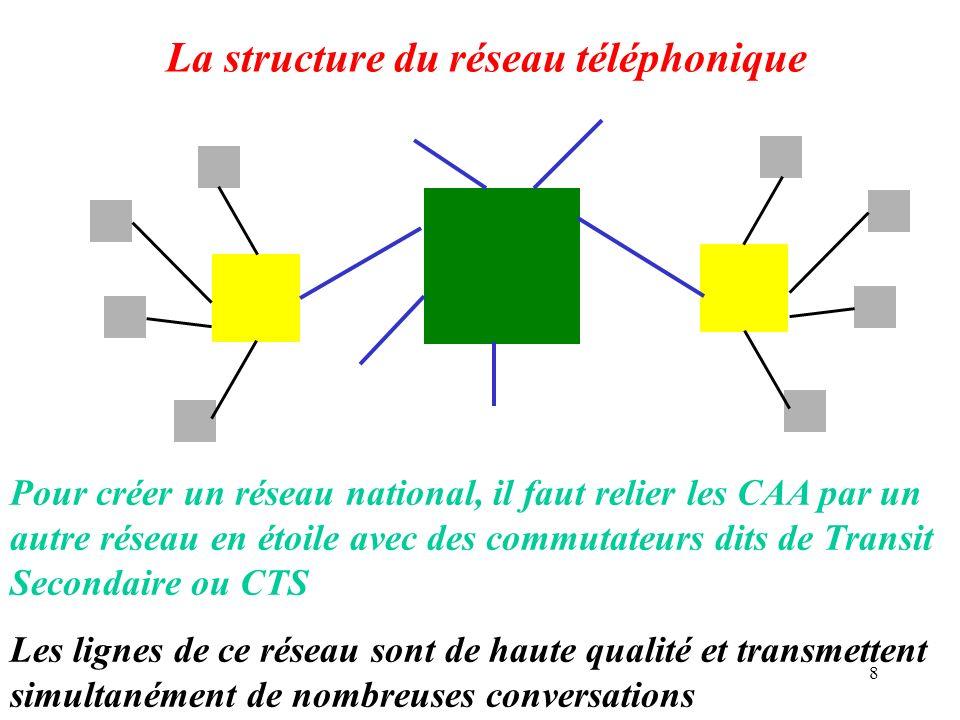 8 La structure du réseau téléphonique Pour créer un réseau national, il faut relier les CAA par un autre réseau en étoile avec des commutateurs dits d