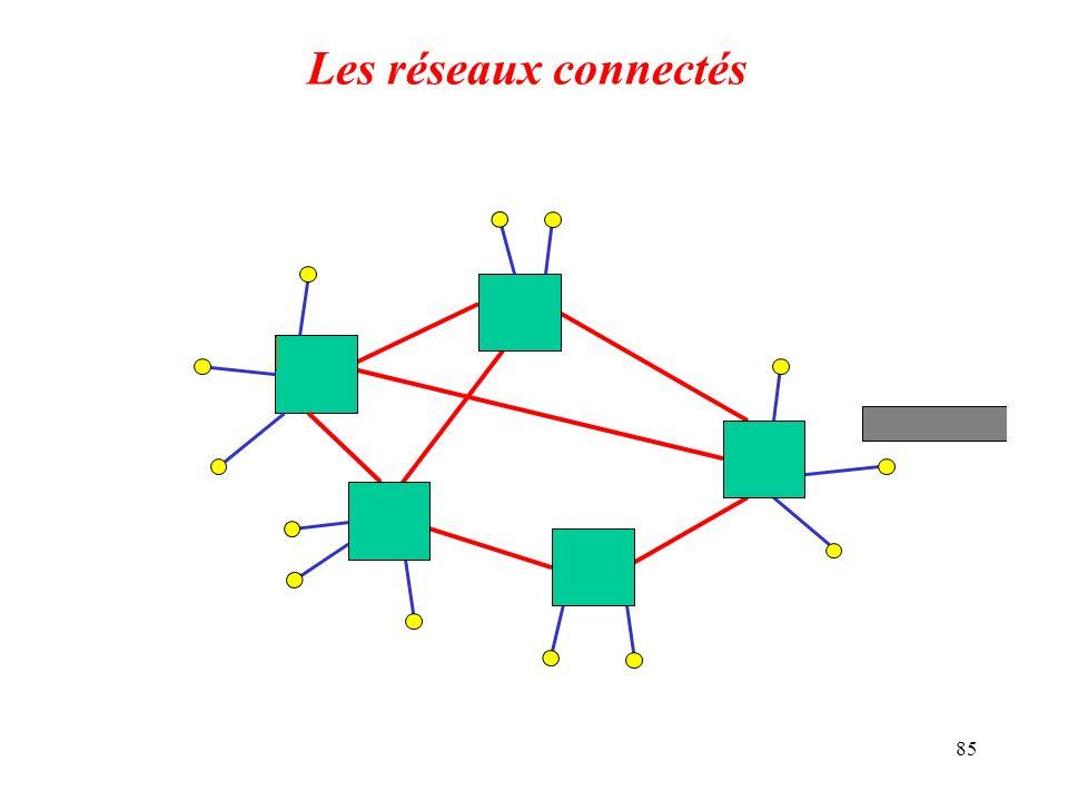 85 Les réseaux connectés