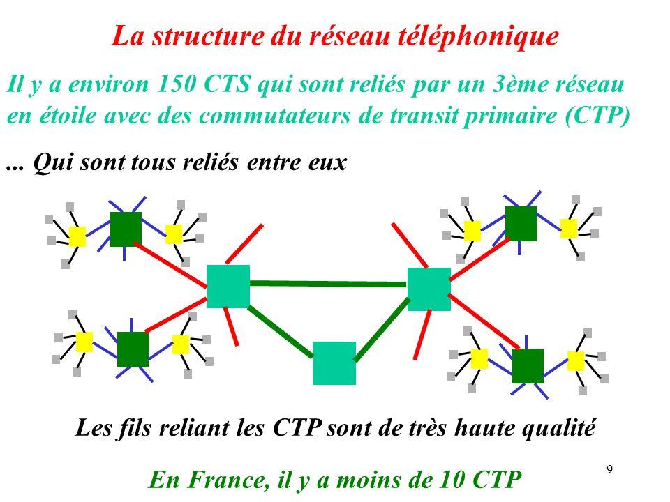 9 La structure du réseau téléphonique Il y a environ 150 CTS qui sont reliés par un 3ème réseau en étoile avec des commutateurs de transit primaire (C