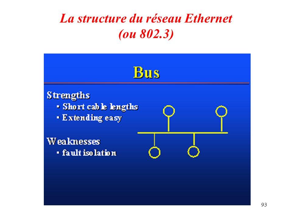 93 La structure du réseau Ethernet (ou 802.3)