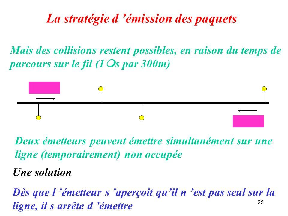 95 La stratégie d émission des paquets Mais des collisions restent possibles, en raison du temps de parcours sur le fil (1 s par 300m) Deux émetteurs