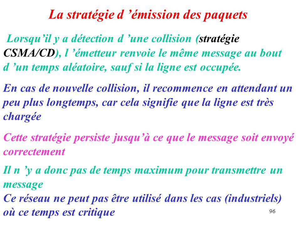 96 La stratégie d émission des paquets Lorsquil y a détection d une collision (stratégie CSMA/CD), l émetteur renvoie le même message au bout d un tem