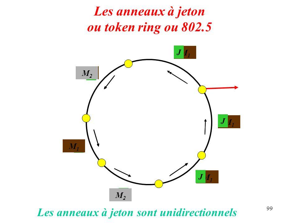 99 Les anneaux à jeton ou token ring ou 802.5 J J J M1M1 M1M1 M1M1 M1M1 M2M2 M2M2 M1M1 M1M1 M2M2 J J J Les anneaux à jeton sont unidirectionnels