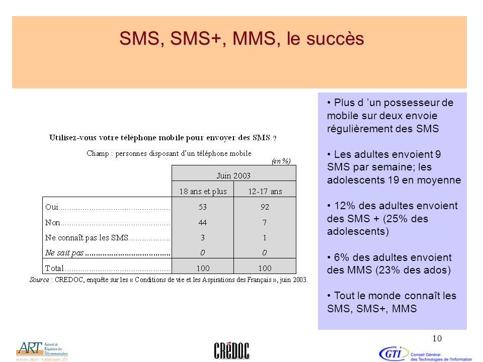 10 SMS, SMS+, MMS, le succès Plus d un possesseur de mobile sur deux envoie régulièrement des SMS Les adultes envoient 9 SMS par semaine; les adolesce