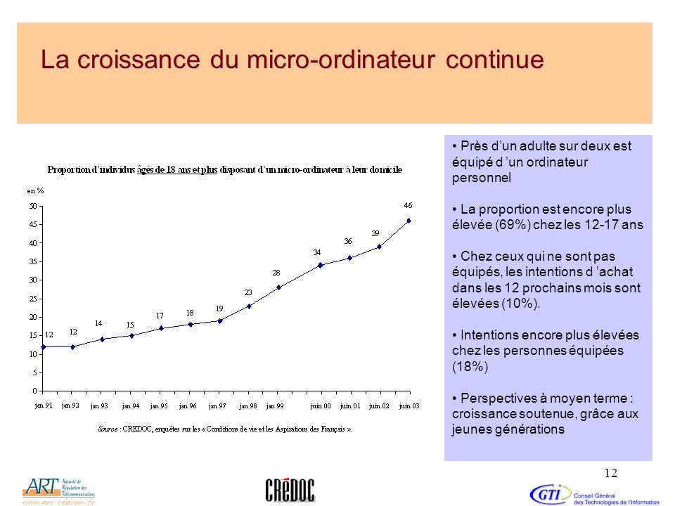 12 La croissance du micro-ordinateur continue Près dun adulte sur deux est équipé d un ordinateur personnel La proportion est encore plus élevée (69%)