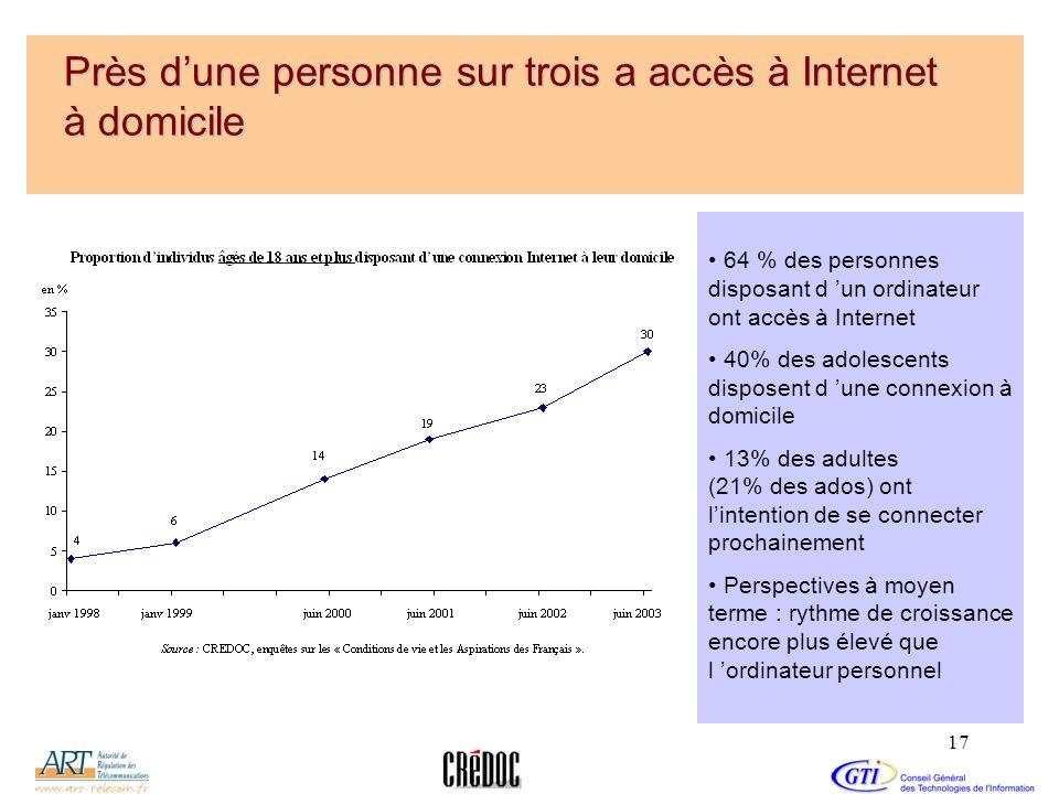 17 Près dune personne sur trois a accès à Internet à domicile 64 % des personnes disposant d un ordinateur ont accès à Internet 40% des adolescents di