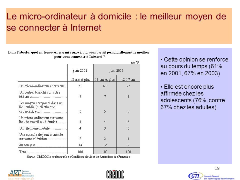 19 Le micro-ordinateur à domicile : le meilleur moyen de se connecter à Internet Cette opinion se renforce au cours du temps (61% en 2001, 67% en 2003