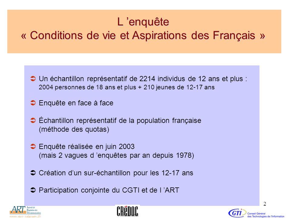 2 L enquête « Conditions de vie et Aspirations des Français » Un échantillon représentatif de 2214 individus de 12 ans et plus : 2004 personnes de 18