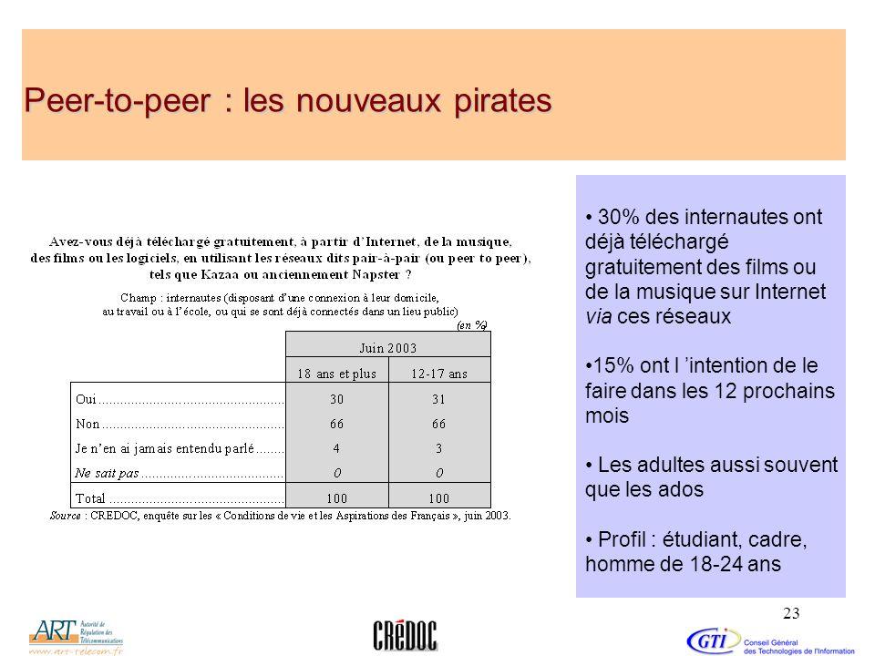 23 Peer-to-peer : les nouveaux pirates 30% des internautes ont déjà téléchargé gratuitement des films ou de la musique sur Internet via ces réseaux 15
