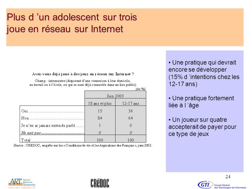 24 Plus d un adolescent sur trois joue en réseau sur Internet Une pratique qui devrait encore se développer (15% d intentions chez les 12-17 ans) Une