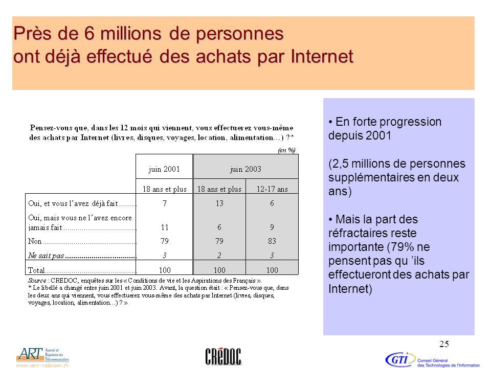25 Près de 6 millions de personnes ont déjà effectué des achats par Internet En forte progression depuis 2001 (2,5 millions de personnes supplémentair