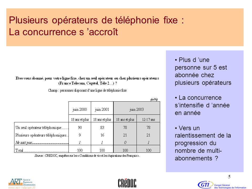 5 Plusieurs opérateurs de téléphonie fixe : La concurrence s accroît Plus d une personne sur 5 est abonnée chez plusieurs opérateurs La concurrence si