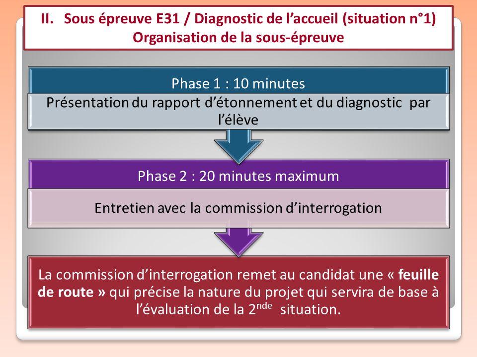 II. Sous épreuve E31 / Diagnostic de laccueil (situation n°1) Organisation de la sous-épreuve La commission dinterrogation remet au candidat une « feu