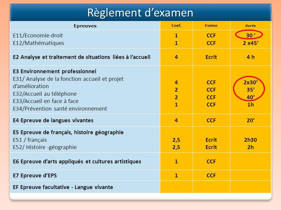 Règlement dexamen Règlement dexamen Epreuves Coef.Forme durée E11/Economie-droit E12/Mathématiques 1111 CCF 30 2 x45 E2 Analyse et traitement de situa
