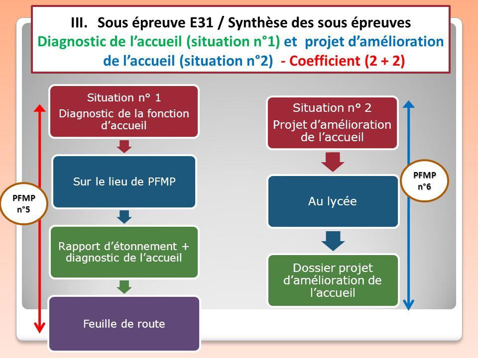 III.Sous épreuve E31 / Synthèse des sous épreuves Diagnostic de laccueil (situation n°1) et projet damélioration de laccueil (situation n°2) - Coeffic