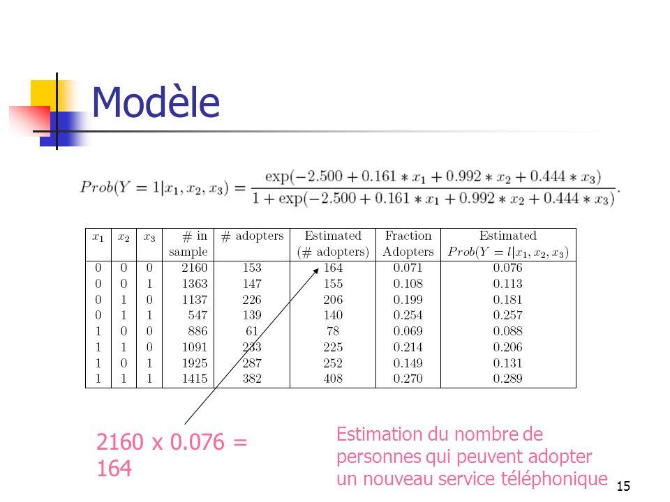 15 Modèle 2160 x 0.076 = 164 Estimation du nombre de personnes qui peuvent adopter un nouveau service téléphonique