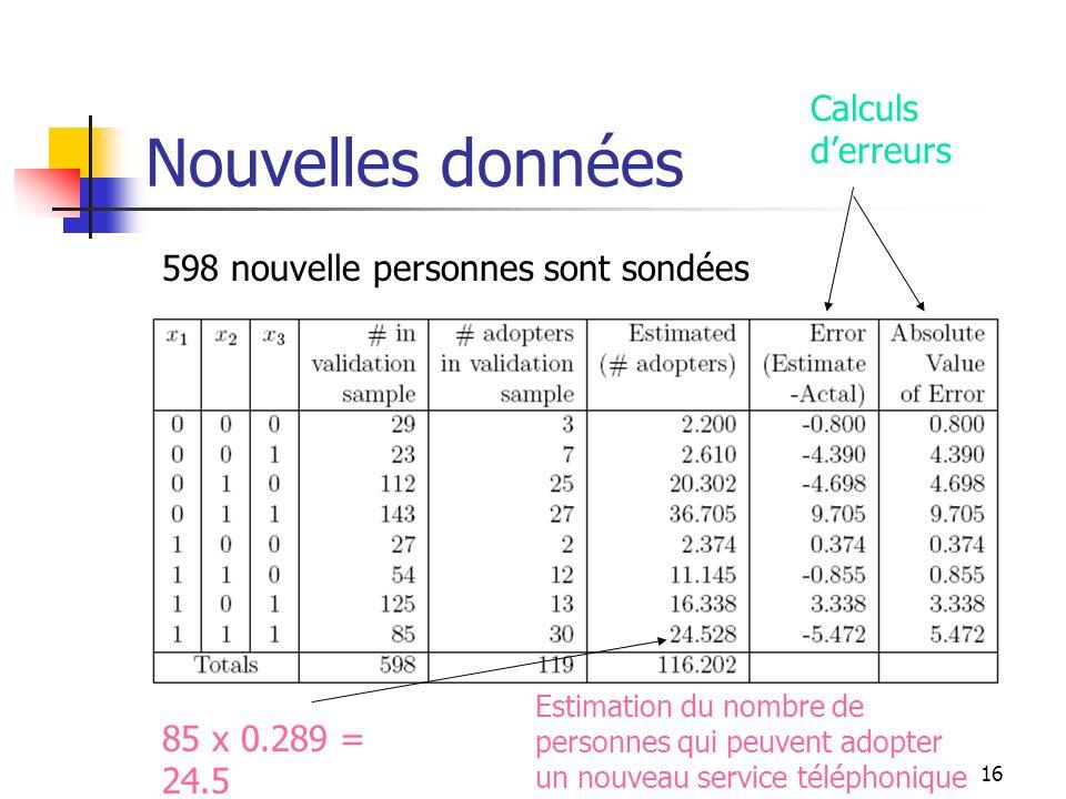 16 Nouvelles données 598 nouvelle personnes sont sondées 85 x 0.289 = 24.5 Estimation du nombre de personnes qui peuvent adopter un nouveau service té