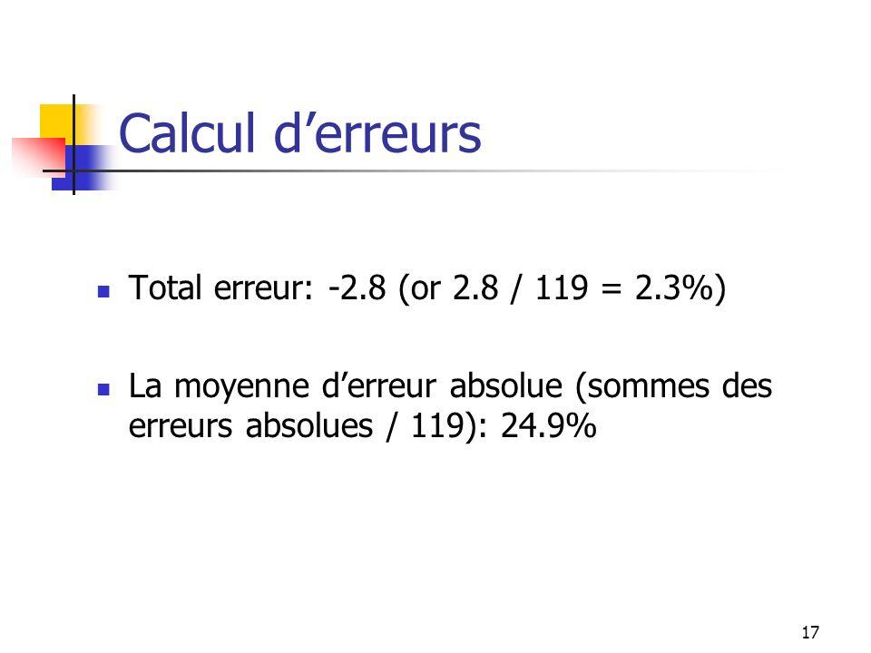 17 Calcul derreurs Total erreur: -2.8 (or 2.8 / 119 = 2.3%) La moyenne derreur absolue (sommes des erreurs absolues / 119): 24.9%