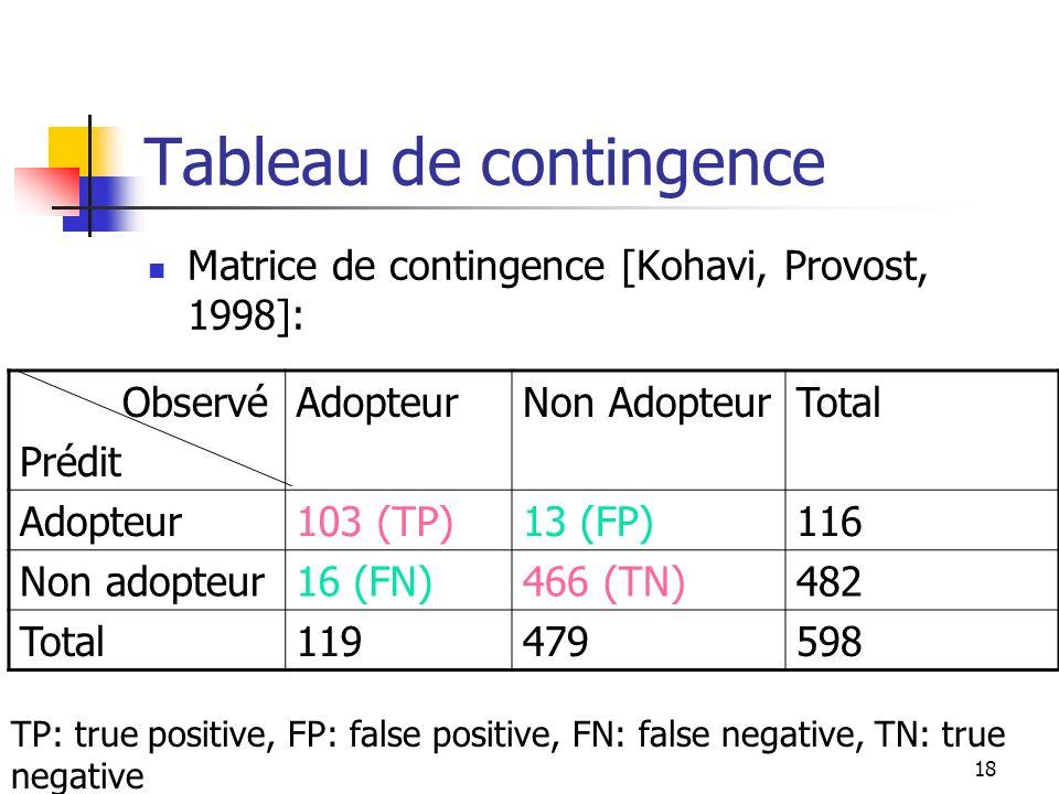 18 Tableau de contingence Matrice de contingence [Kohavi, Provost, 1998]: Observé Prédit AdopteurNon AdopteurTotal Adopteur103 (TP)13 (FP)116 Non adop