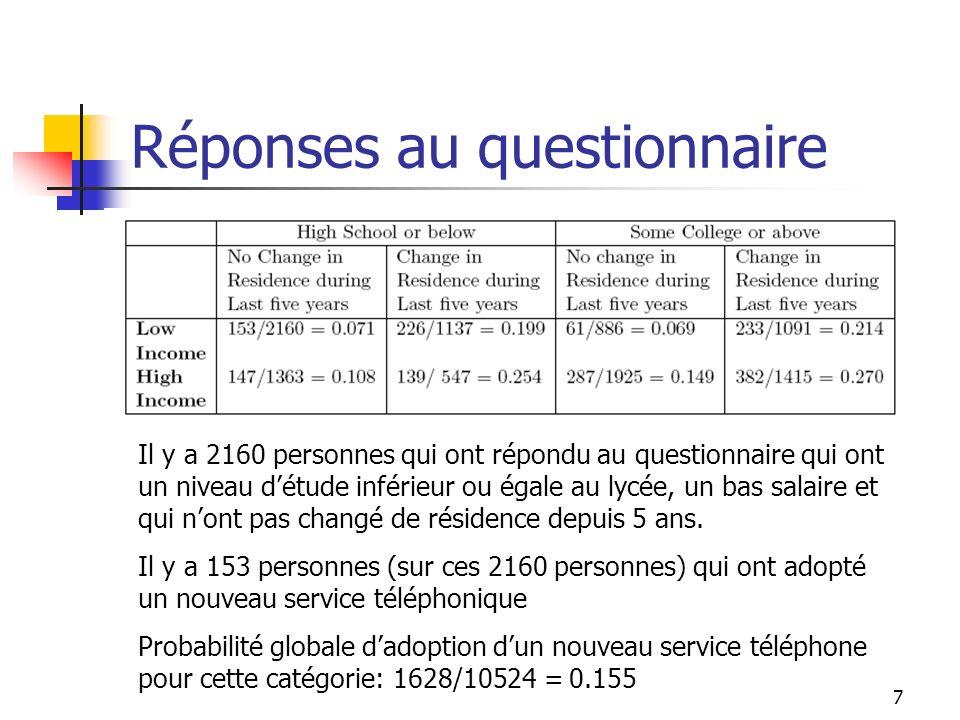 7 Réponses au questionnaire Il y a 2160 personnes qui ont répondu au questionnaire qui ont un niveau détude inférieur ou égale au lycée, un bas salair