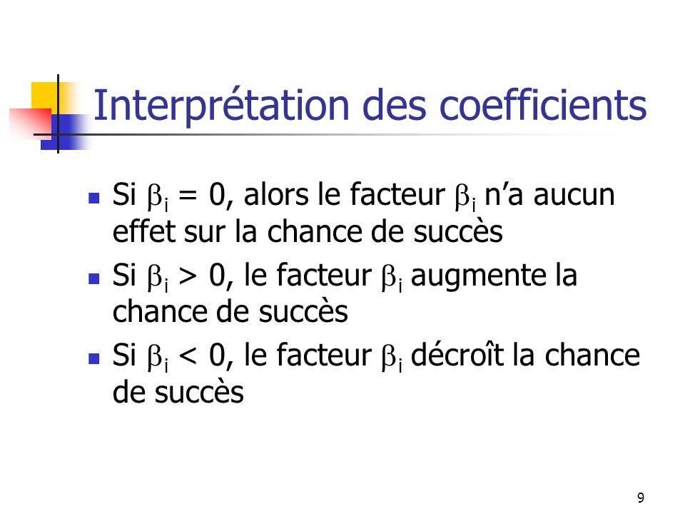 9 Interprétation des coefficients Si i = 0, alors le facteur i na aucun effet sur la chance de succès Si i > 0, le facteur i augmente la chance de suc