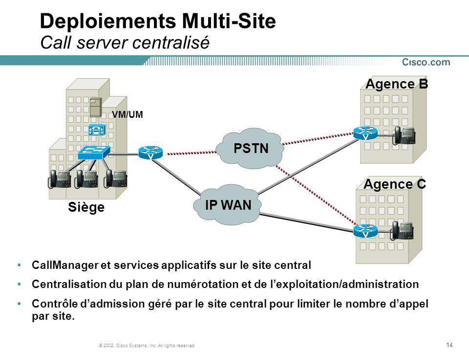 14 © 2002, Cisco Systems, Inc. All rights reserved. Siège Agence B Agence C PSTN IP WAN VM/UM Deploiements Multi-Site Call server centralisé CallManag