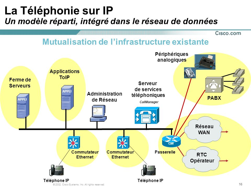 16 © 2002, Cisco Systems, Inc. All rights reserved. Passerelle RTC Opérateur Réseau WAN GW Périphériques analogiques PABX Commutateur Ethernet La Télé