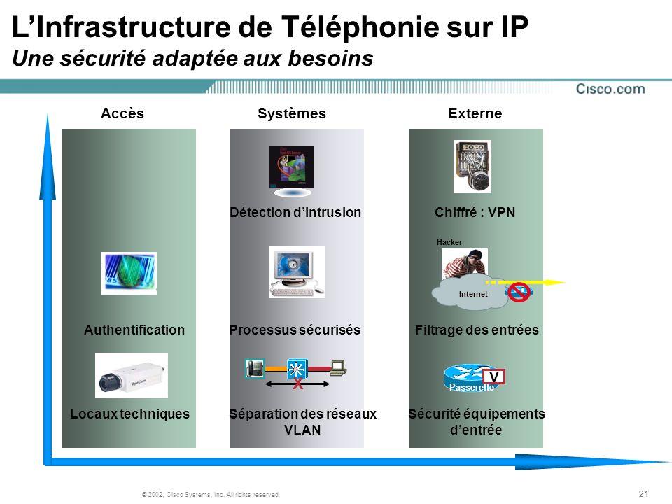 21 © 2002, Cisco Systems, Inc. All rights reserved. HackerInternet V Passerelle LInfrastructure de Téléphonie sur IP Une sécurité adaptée aux besoins
