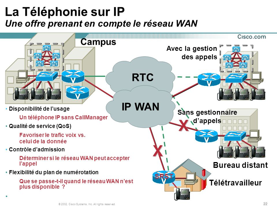 22 © 2002, Cisco Systems, Inc. All rights reserved. Campus A La Téléphonie sur IP Une offre prenant en compte le réseau WAN RTCXX IP WAN Télétravaille