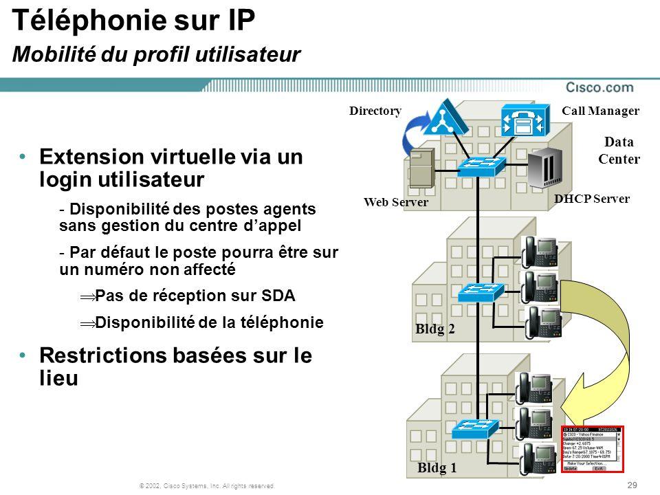 29 © 2002, Cisco Systems, Inc. All rights reserved. Téléphonie sur IP Mobilité du profil utilisateur Extension virtuelle via un login utilisateur - Di