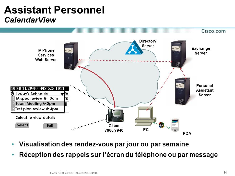 34 © 2002, Cisco Systems, Inc. All rights reserved. Assistant Personnel CalendarView Visualisation des rendez-vous par jour ou par semaine Réception d