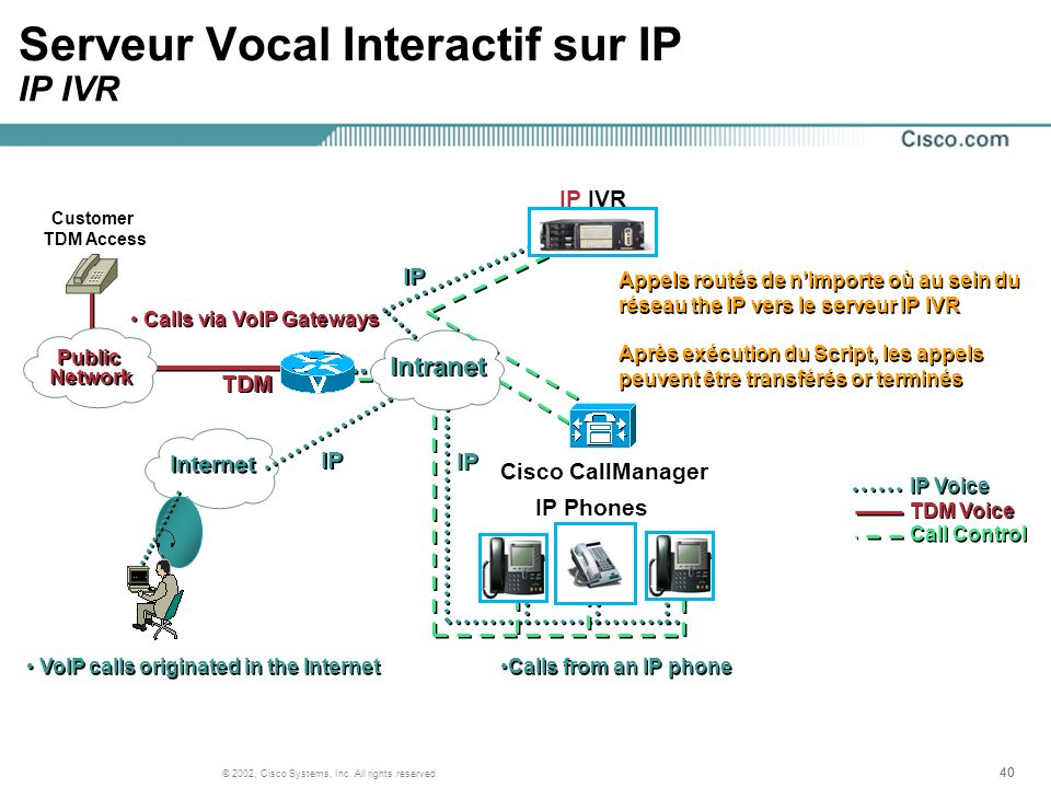 40 © 2002, Cisco Systems, Inc. All rights reserved. Serveur Vocal Interactif sur IP IP IVR IP Voice TDM Voice Cisco CallManager IP IVR IP IP Phones Ca
