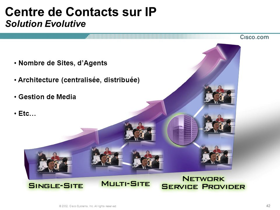 42 © 2002, Cisco Systems, Inc. All rights reserved. Centre de Contacts sur IP Solution Evolutive Nombre de Sites, dAgents Architecture (centralisée, d