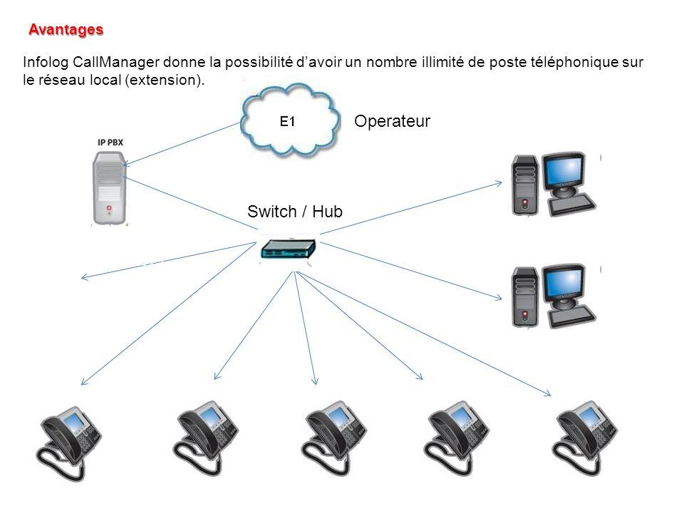Avantages Infolog CallManager donne la possibilité davoir un nombre illimité de poste téléphonique sur le réseau local (extension). Téléphone IP N+1 S