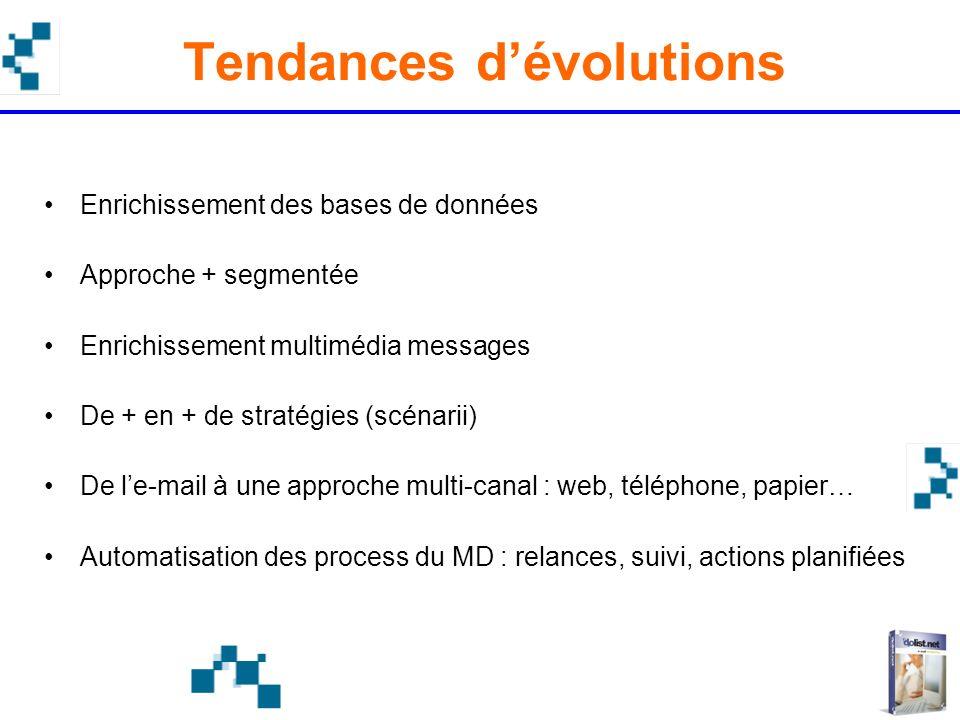 Tendances dévolutions Enrichissement des bases de données Approche + segmentée Enrichissement multimédia messages De + en + de stratégies (scénarii) D