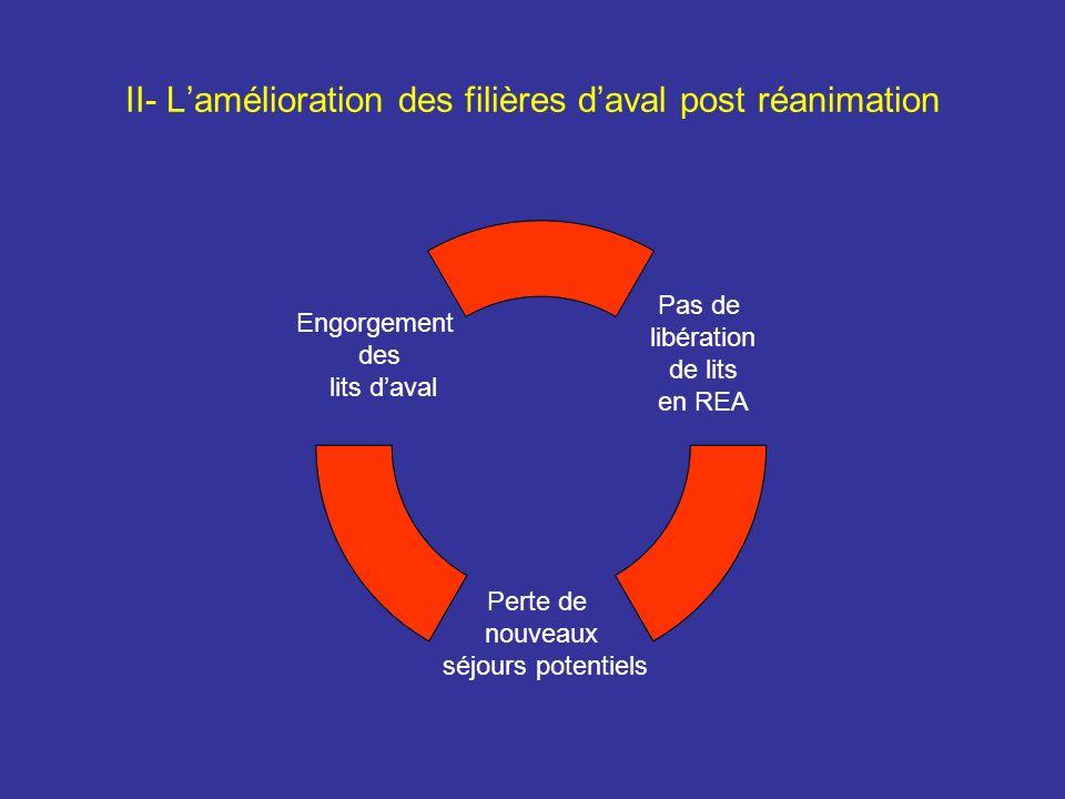 II- Lamélioration des filières daval post réanimation Pas de libération de lits en REA Perte de nouveaux séjours potentiels Engorgement des lits daval