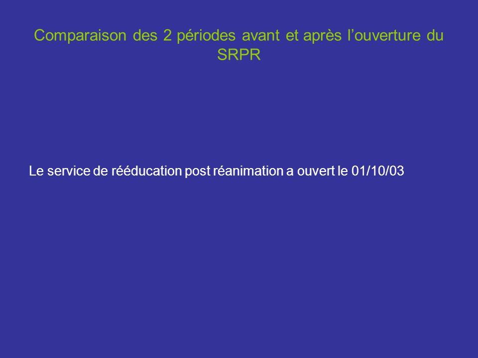 Comparaison des 2 périodes avant et après louverture du SRPR Le service de rééducation post réanimation a ouvert le 01/10/03