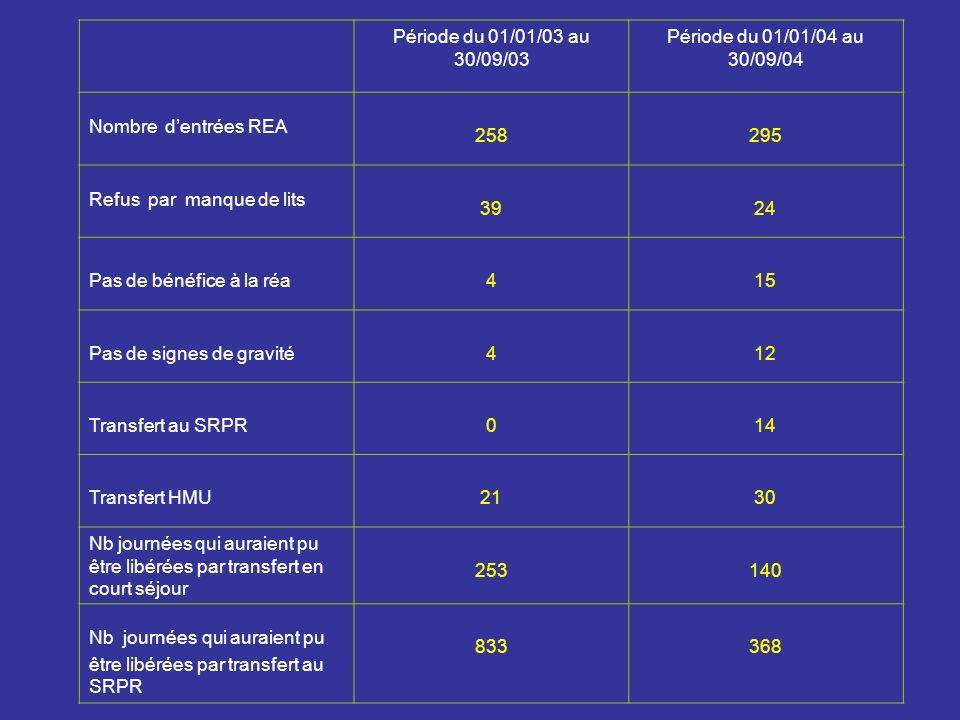 Période du 01/01/03 au 30/09/03 Période du 01/01/04 au 30/09/04 Nombre dentrées REA 258295 Refus par manque de lits 3924 Pas de bénéfice à la réa415 P