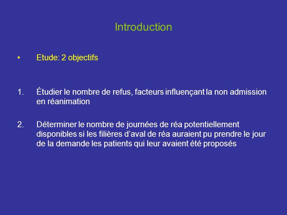 Introduction Etude: 2 objectifs 1.Étudier le nombre de refus, facteurs influençant la non admission en réanimation 2.Déterminer le nombre de journées