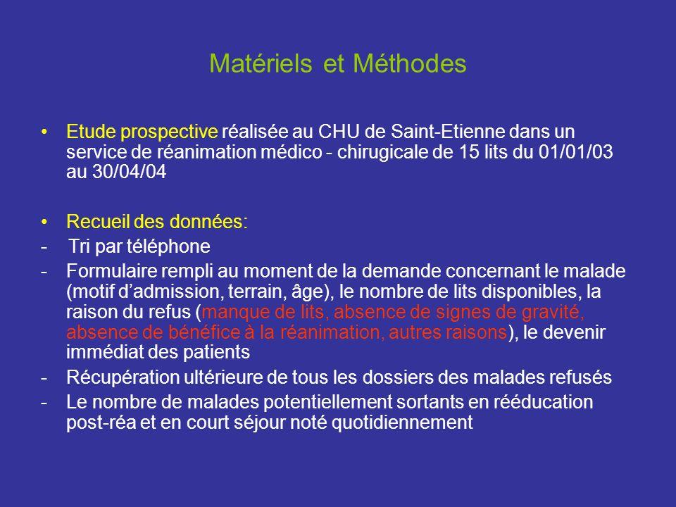 Matériels et Méthodes Etude prospective réalisée au CHU de Saint-Etienne dans un service de réanimation médico - chirugicale de 15 lits du 01/01/03 au