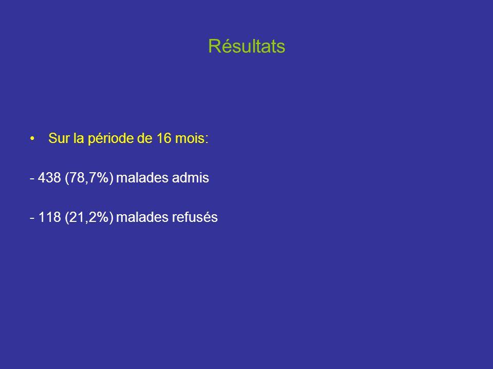 Résultats Sur la période de 16 mois: - 438 (78,7%) malades admis - 118 (21,2%) malades refusés